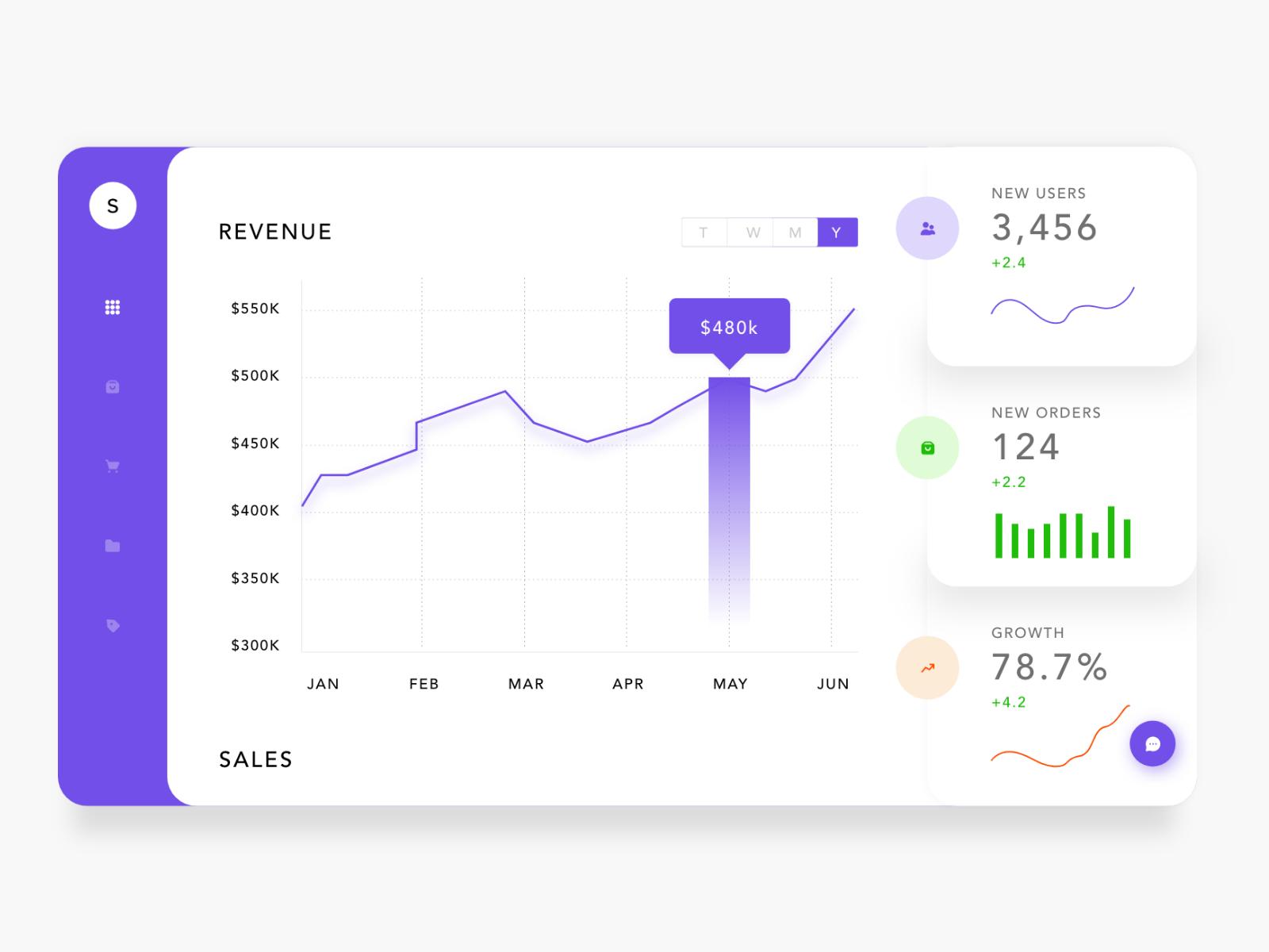 Clean e-Commerce Dashboard Free UI Kit