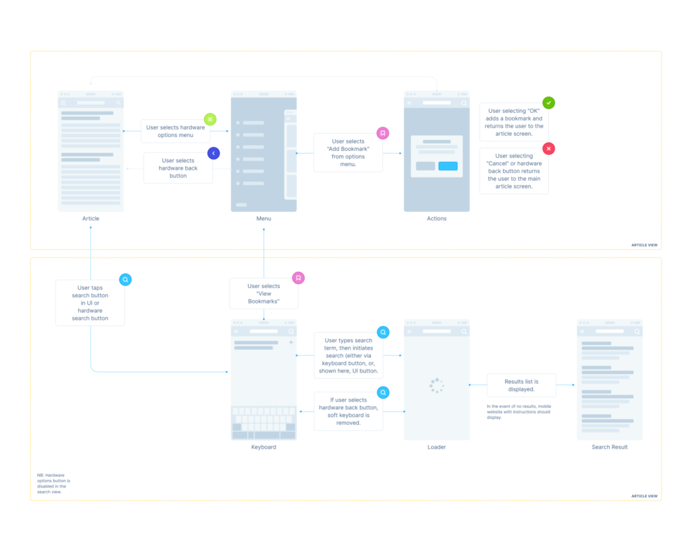 UX Flow - Free Wireframe Prototyping System