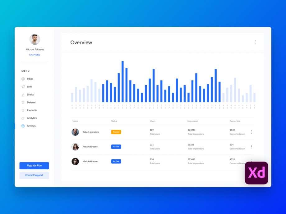 Free Analytics Dashboard UI Kits